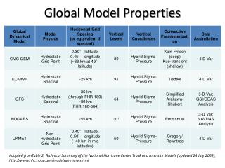 Global Model Properties