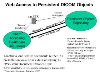 Web Access to Persistent DICOM Objects