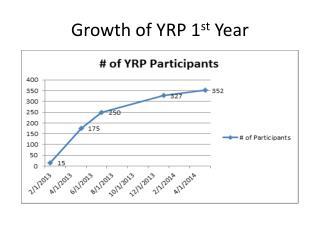 Growth of YRP 1 st  Year