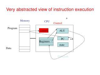 Very abstracted view of instruction execution