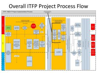 Overall ITFP Project Process Flow