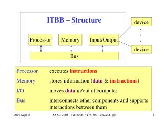 ITBB – Structure