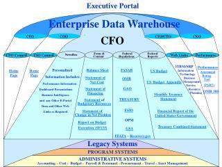 Executive Portal