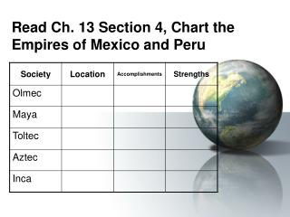 Read Ch. 13 Section 4, Chart the Empires of Mexico and Peru