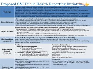 Proposed S&I Public Health Reporting Initiative