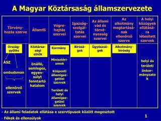 A Magyar Köztársaság államszervezete