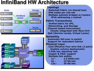 InfiniBand HW Architecture