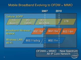 Mobile Broadband Evolving to OFDM + MIMO