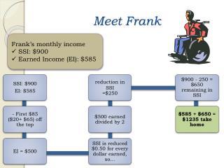 Meet Frank