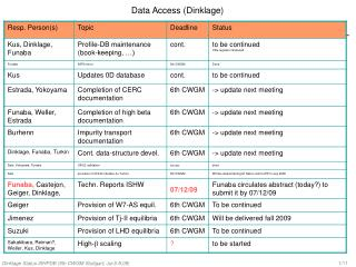 Data Access (Dinklage)