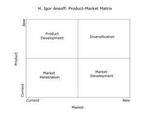 """ansoff matrix for dell We have found the following """"strategic options matrix"""" useful in analyzing markets and helping leaders make criti-cal strategy choices."""