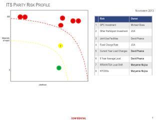 ITS Parity Risk Profile