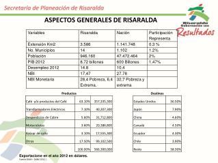 ASPECTOS GENERALES DE RISARALDA