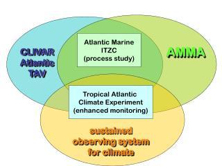 Atlantic Marine ITZC (process study)