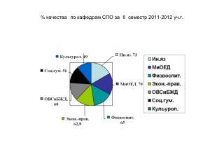 %  качества по кафедрам СПО за   II   семестр 2011-2012 уч.г.