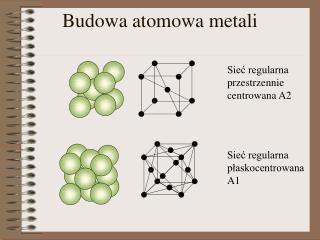 Budowa atomowa metali