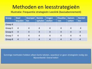 Methoden en leesstrategie�n Illustratie: Frequentie strategie�n Leeslink (basisabonnement)
