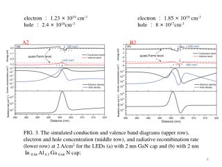 FIG. 3. The simulated conduction and valence band diagrams (upper row),