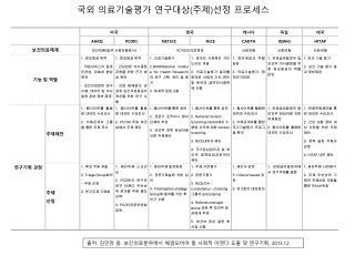 국외  의료기술평가 연구대상 ( 주제 ) 선정 프로세스