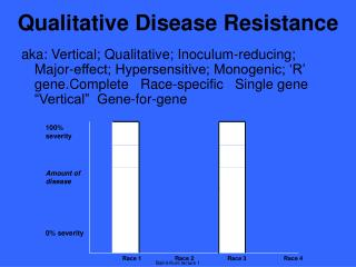 Qualitative Disease Resistance