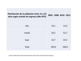 Fuente: elaboración propia sobre datos de la EPH onda cuarto trimestre total país.