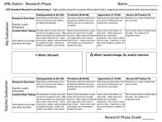 iPBL  Rubric:  Research Phase					Name _______________
