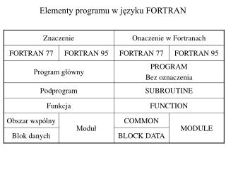Elementy programu w j?zyku FORTRAN
