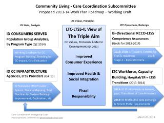 Bi-Directional RCCO-LTSS  Competency Assurances                      (Goals for 2013-2014)