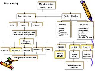 Manajemen dan Badan Usaha