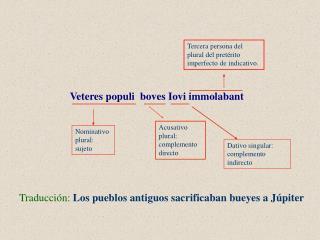 Traducci�n: Los pueblos antiguos sacrificaban bueyes a J�piter