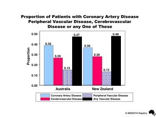 Peripheral Vascular Disease