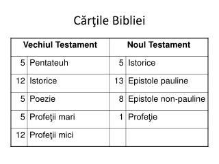 Cărţile Bibliei