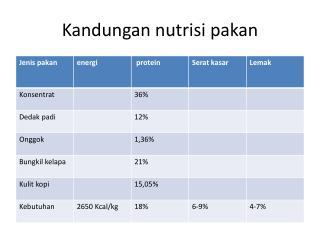 Kandungan nutrisi pakan