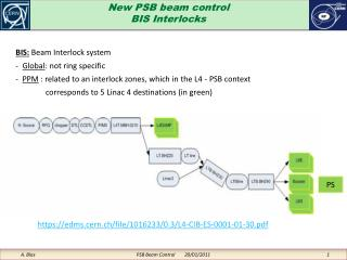 New PSB beam control BIS Interlocks