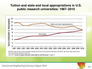 Tuition and state and local appropriations in U.S.  public research universities: 1987–2010