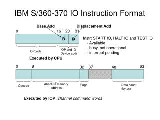 IBM S/360-370 IO Instruction Format