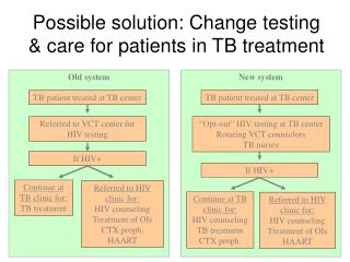 Possible solution: Change testing & care for patients in TB treatment