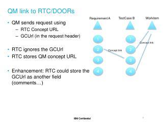 QM link to RTC/DOORs