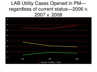 LAB Utility Cases Opened in PM—regardless of current status—2006 v. 2007 v. 2008