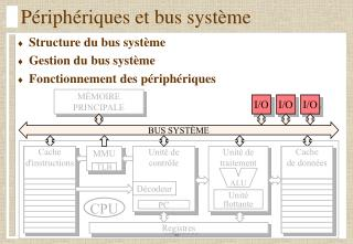 Périphériques et bus système