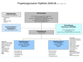 Projektorganisation FlpMollis 2006-08  Vers.1.0 Stand: 7.3.07