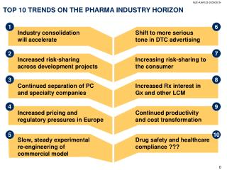 TOP 10 TRENDS ON THE PHARMA INDUSTRY HORIZON
