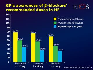 GP's awareness  of  β - blockers '  recommended  doses in HF