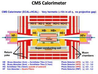 CMS Calorimeter