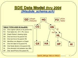 BDE Data Model  thru 2004 (94subde_schema.sch)