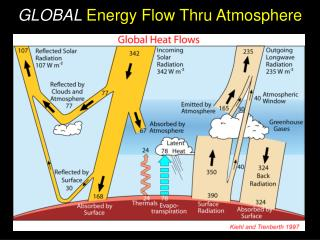 GLOBAL  Energy Flow Thru Atmosphere