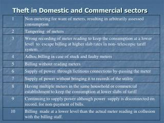 Theft in Domestic and Commercial sectors