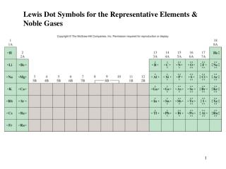 Lewis Dot Symbols for the Representative Elements & Noble Gases