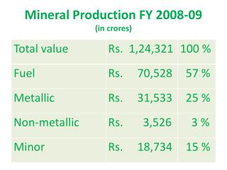 Mineral Production FY 2008-09       (in crores)