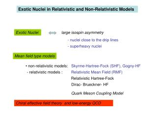 Exotic Nuclei in Relativistic and Non-Relativistic Models